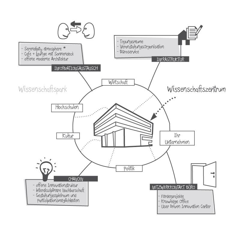 InnovationNetwork-Grafik-800x800-300x300